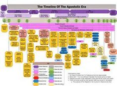 Timeline of the New Testament Books of Bible