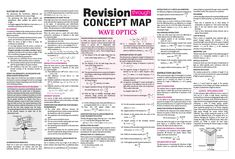 #Wave #Optics - #Revision through #Concept #Map - #ARIHANT #Physics #Spectrum #Magazine #JEEMain #JEEAdvanced #Class11 #ClassXI #Class12 #ClassXII Learn Physics, Physics Lessons, Physics Concepts, Basic Physics, Physics Formulas, Modern Physics, Physics And Mathematics, Physics Cheat Sheet, Physics Revision