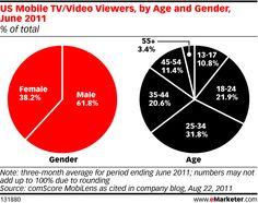 Resultados de la Búsqueda de imágenes de Google de http://themikejohnson.files.wordpress.com/2011/11/emarketer_us_mobile_tv_video_viewers_by_age_and_gender_june_2011_131880.jpg