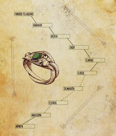The Ring of Barahir was given to Barahir in the First Age by the Elven Lord Finrod Felagund, in reward for saving his life in the Dagor Bragollach. It was a sign of eternal friendship between Finrod and the House of Barahir. It was passed through Beren's granddaughter Elwing to the line of Elros and became an heirloom of the kings of Númenor and later the kings of Arnor.
