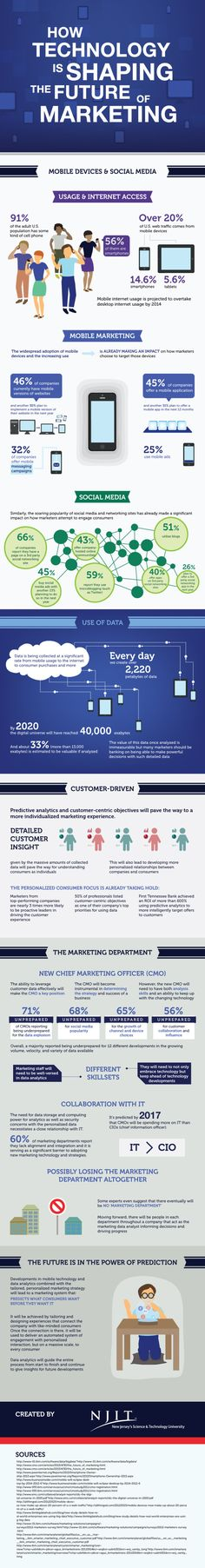 "DIGITAL MARKETING - ""Infographic: How Technology is Shaping the Future of Marketing #marketing #future."""