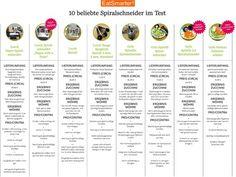 eatsmarter_spiralschneidertest_aktualisiert_