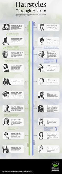 Hairstyles Through History Infographic | San Francisco Institute of Esthetics & Cosmetology San Francisco CA
