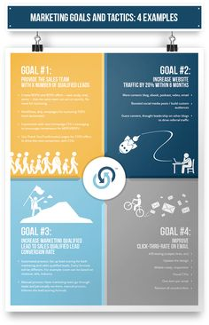 4 Big Marketing Goals and the Tactics to Reach Them [Infographic] @SpinWeb on Twitter