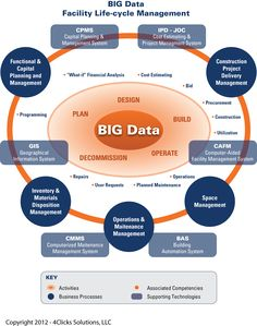 Big Data, BIM, Cloud Computing, and Efficient Life-cycle Management of the Built Environment Technology practicing Computer Technology, Computer Programming, Computer Science, Medical Technology, Energy Technology, Technology Gadgets, Cloud Computing, Data Science, Life Cycle Management