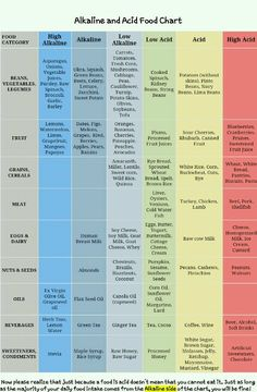Food chart,options and your food choices, go Alkaline! Go Scalar Energy! www.selfhealgo.com