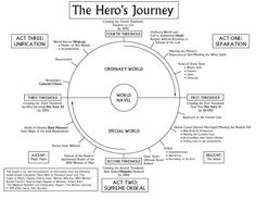 Put your ideas through the Hero's Journey! Identified by the great Joseph Campbell. For more, pick up his book, The Hero with a Thousand Faces. Fiction Writing, Writing Advice, Writing Resources, Writing Help, Writing A Book, Writing Prompts, Hero's Journey, Gregory Bateson, Business Intelligence