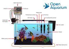 Libelium Launches Hydroponics and Aquaponics Sensor Platforms for Makers | Libelium