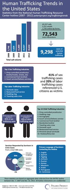 This Polaris Project infographic shows human trafficking trends in the United States.#restoreone #humantrafficking #enditmovement