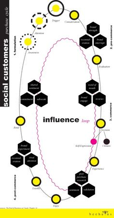 The Customer Journey (The Decision Ellipse) aka The New Funnel. Inbound Marketing, Content Marketing, Online Marketing, Social Media Analytics, Social Media Marketing, Digital Marketing Trends, Social Bookmarking, Business Inspiration, Design Thinking