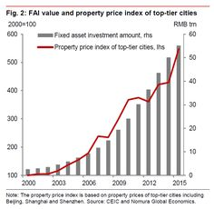 Why China's Debt Levels Are All About Property Prices.(September 15th 2016)