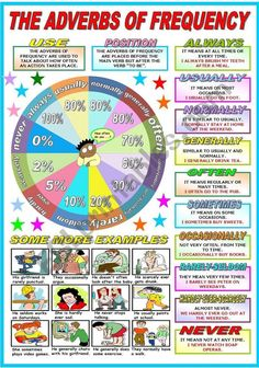 Worksheet to teach or learn the adverbs of frequency. It can be used as a classroom poster. I hope you like it and find it useful. Have a nice evening/day. English Day, English Tips, English Book, English Lessons, Learn English, English Grammar For Kids, English Grammar Rules, Learning English For Kids, Adverb Activities