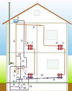 полная схема отопления загородного дома, коттеджа с естественной циркуляцией, то есть без циркуляционного насоса