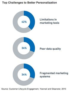 Obstacles to Better Personalization  Respondents cited limitations in marketing tools (42%) as the No. 1 challenge that stands in the way of better personalized customer communications.   Read more: http://www.marketingprofs.com/charts/2013/11354/marketers-struggling-with-relationship-data#ixzz2bmYyiC3E