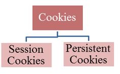 All you need to know about cookies testing
