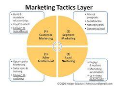 Everything Technology Marketing: A Simple B2B Marketing Framework