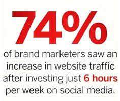 6 hours per week on social media will gain you web traffic!