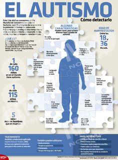 El 2 de abril se conmemora el Día Mundial del Autismo, cuya finalidad es concientizar a la población sobre este transtorno, en la #InfografíaNTX conoce sus principales características. Autism Quotes, Autism Awareness Month, Spanish English, Autism Spectrum Disorder, Study Inspiration, Foster Care, My Teacher, Special Needs, Autism Awareness