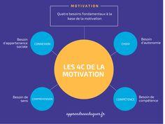 Les 4 besoins de la motivation Education Positive, Little People, Motivation, Chart, Base, Time Management, Classroom Management, Critical Thinking, Fun Learning