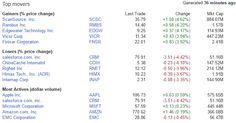 Placements financiers : $CRM $AMZN $AAPL $EMC $SCSC $RNET$MSFT