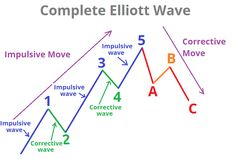 Basically Elliott Waves Theory are more popular among which are many top technical analysts from banks and leading investment institutions Trading Quotes, Intraday Trading, Bollinger Bands, Wave Theory, Candlestick Chart, Stock Charts, Marketing Professional, Financial Markets, Technical Analysis