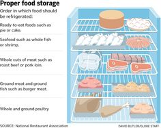 Proper Food Storage Requires Beauteous Keep Food Safe Poster—Educate Food Workers On The Basics Of Food Design Ideas
