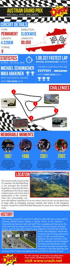 The Austrian Grand Prix in an infographic, perfect for all the F1 fans!