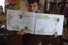 Water Cycle Fun 2 ideas, links and lesson