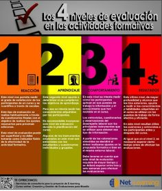 Los 4 niveles de evaluación en las acciones formativas #infografia