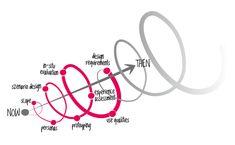 Spiralförmige Anordnung einer Auswahl von Methoden die im iterativen Gestaltungsprozess zum Einsatz kommen.