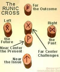 Image result for how to read runes