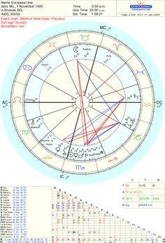 Een blik in de horoscoop van Europa   Sterrentaal