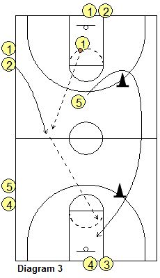Full-Court Transition Offense Basketball Drills, Coach's Clipboard Basketball Coaching and Playbook – Sport is lifre Basketball Rules, Basketball Practice, Basketball Plays, Basketball Is Life, Basketball Workouts, Basketball Skills, Basketball Coach, Basketball Stuff, Basketball Conditioning