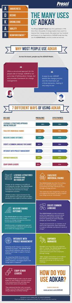 ADKAR Model Infographic