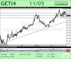 AES TIETE - GETI4 - 11/05/2012