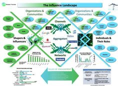 The Influence Landscape: The Evolving Power of Shapers & Influencers