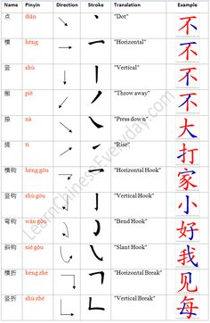 Image detail for -Types of Strokes in Chinese Characters