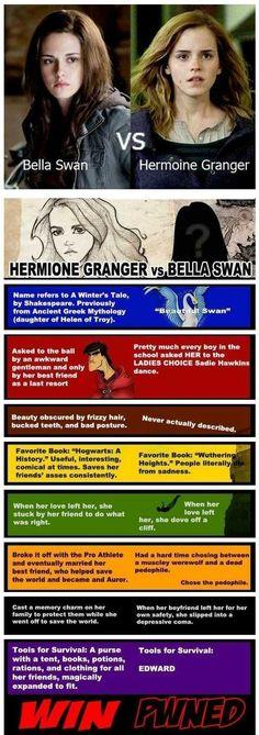 Bella Swan Vs Hermoine Granger