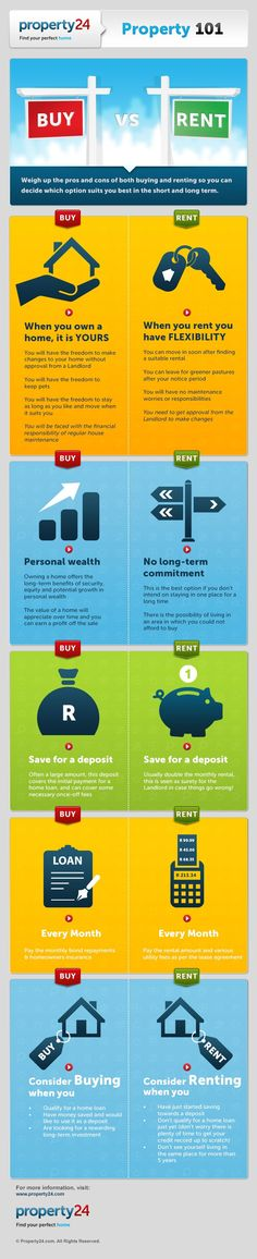 INFOGRAPHIC: Rent vs buy a home,  Property 101 Rent Vs Buy Guide