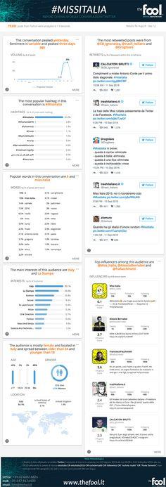 #MissItalia resta ancora uno degli eventi più seguiti, in televisione e anche sui social media. Da questo punto di vista dati di The Fool infatti rilevano quasi 80 mila contenuti generati durante la diretta di sabato scorso. Grande attenzione ma non è mancata anche tanta ironia.