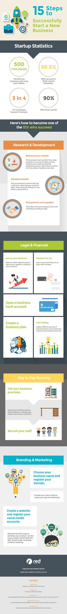 Business infographic & data visualisation 15 Steps to successfully start your own business. Infographic Description 15 Steps to successfully start your Starting Your Own Business, Start Up Business, Business Tips, Business Infographics, Successful Business, Creative Business, Financial Planning, Business Planning, Blockchain
