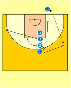 Pick'n'Roll. Baloncesto; táctica y entrenamiento.: Jugada de Fondo Lagun Aro GBC