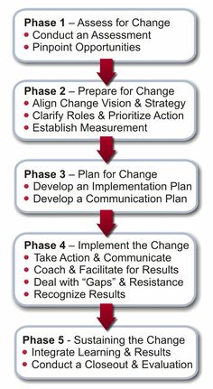 Change Management - Project Management  #PM JAMSO is your goal setting and KPI expert. If you are seeking to improve your business then view more on http://www.jamsovaluesmarter.com