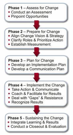 Change Management - Project Management