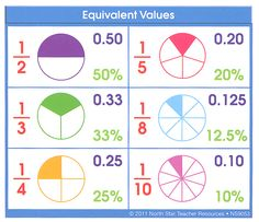 Equivalent Values desk prompt (fractions/decimals/percentages)