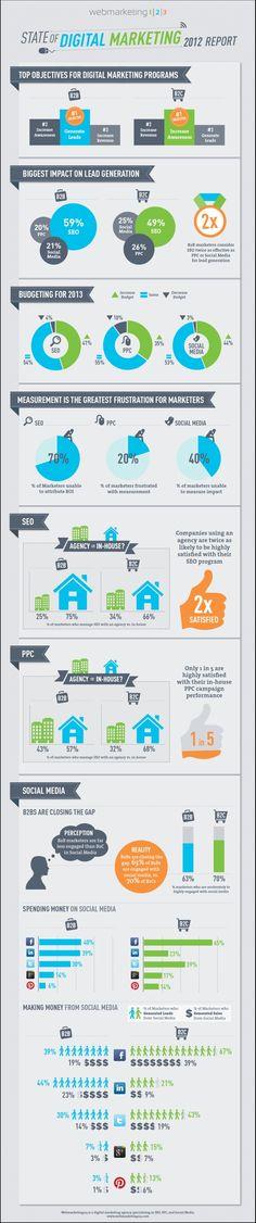 State of Digital Market - 2012 Report