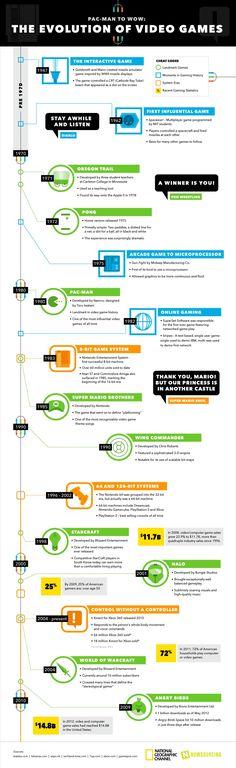 The evolution of videogames (infography) / Evolución de los videojuegos (infografía)