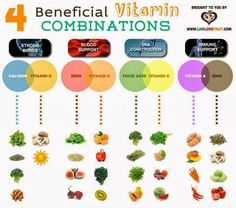 Some vitamins can do more for you when paired with another nutrient!  Here's a list (and chart!) of vitamins you should try to combine instead to get maximum nutrient absorption!   Iron + Vitamin C Vitamin C is vital for absorbing Iron into your blood stream.  While your body will benefit from eating iron-rich foods, a kick of vitamin C will allow high amounts of the essential nutrient to get into your body.  Try green juices with...