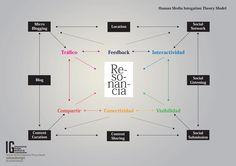 Modelo estratégico de integración Human Media
