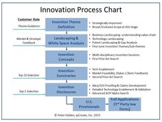 ipCreate -- Innovation Process Chart 4